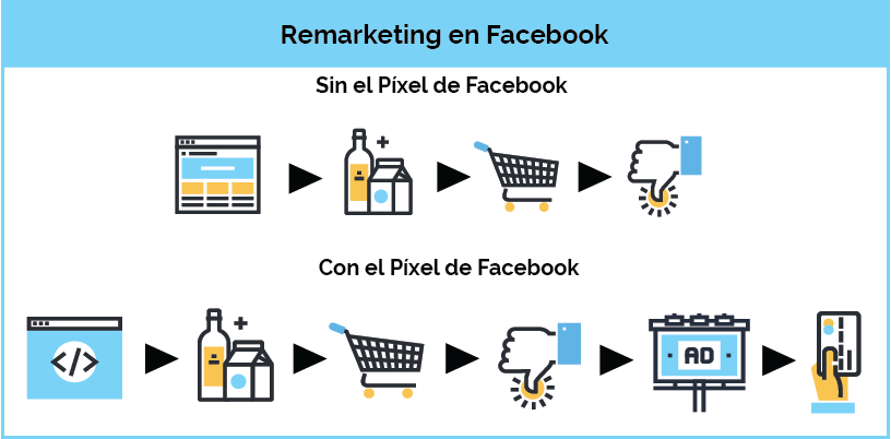 remarketing-en-facebook