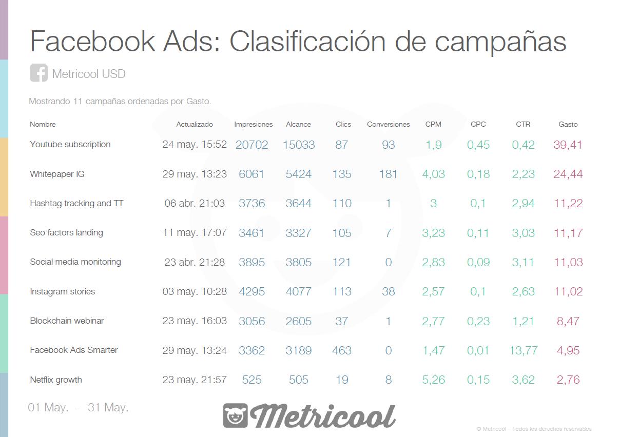Ejemplo de métricas medidas en Facebook Ads por Metricool