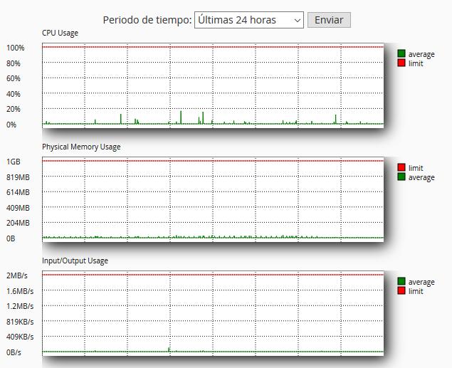 Gráfica de Error 503 por uso de CPU