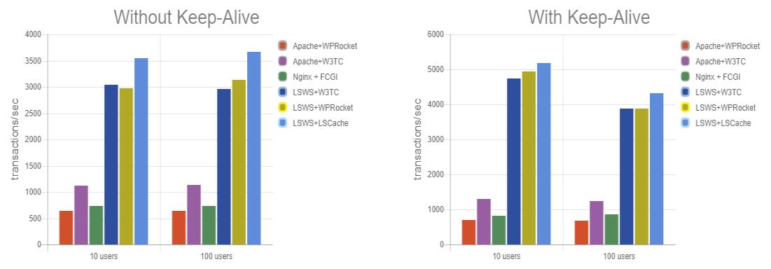 Graficas comparativas de LiteSpeed