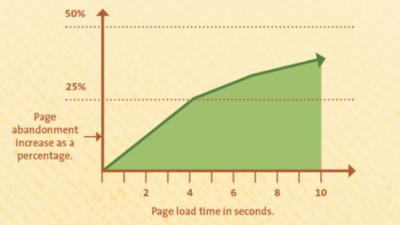 Gráfica de ejemplo de velocidad de carga en sitio web