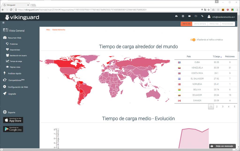 monitorizar wordpress